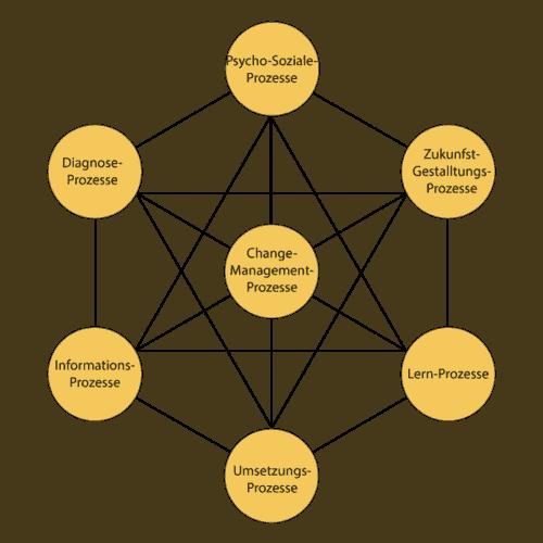 Die Basis Prozesse der Organisationsentwicklung (Glasl)