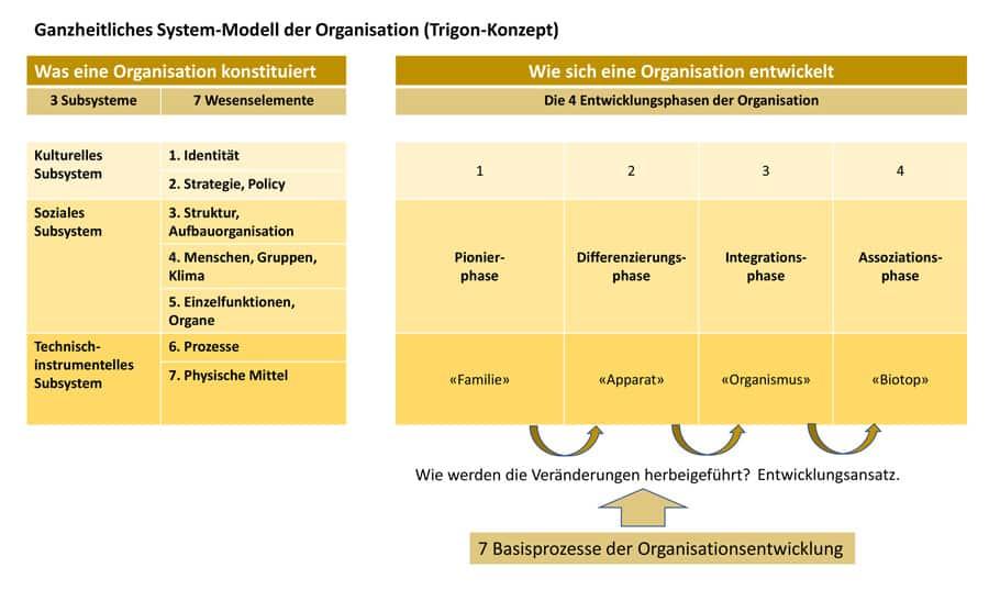 Organisationsentwicklung-Trigon-Konzept